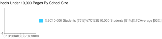 Percentage of Schools Under 10,000 Pages By School Size - Google Chart